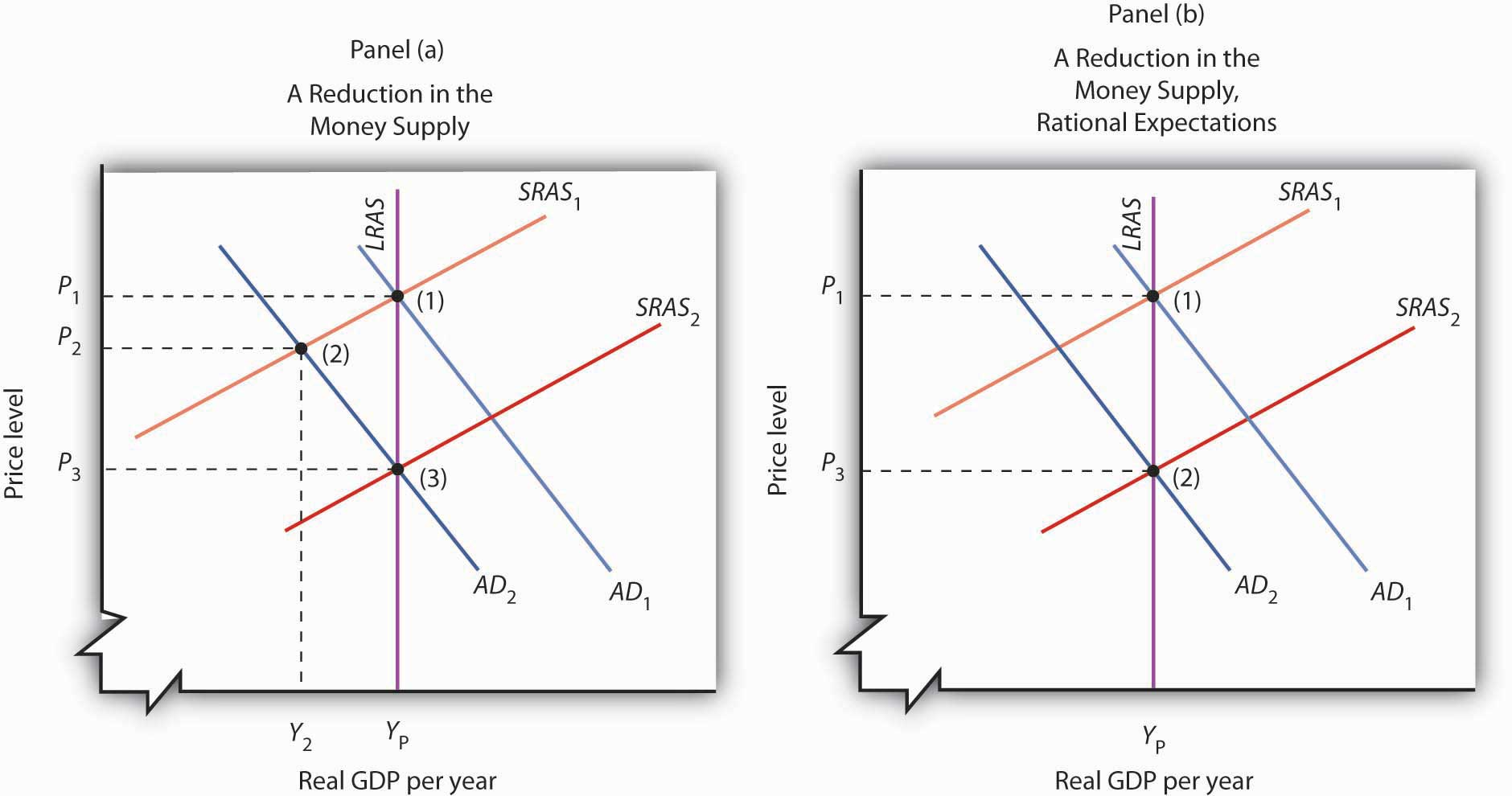 natural output levels fiscal and monetary policy impact Fiscal and monetary policy  sras curve where it is fairly vertical, so  movements in aggregate demand will affect the price level but have little impact  on output.