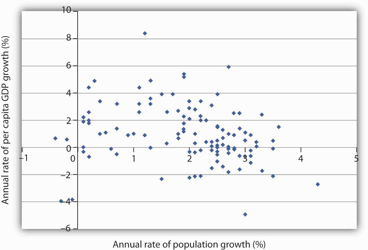 principles of macroeconomics flatworld a scatter chart of population growth rates versus gnp per capita growth rates for various developing countries for the period 1975 2005 suggests no