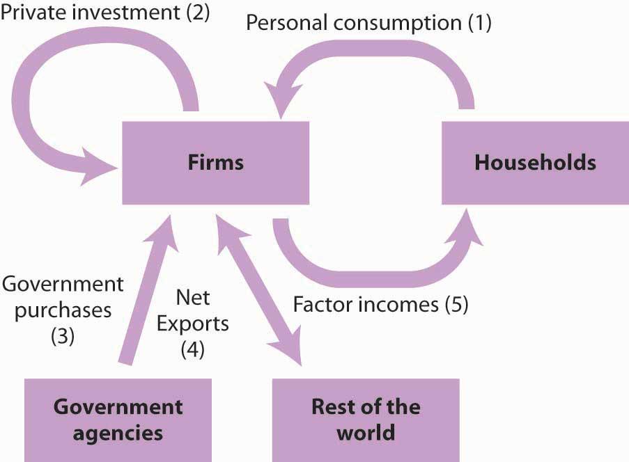 Principles of Macroeconomics 2.0 | FlatWorld