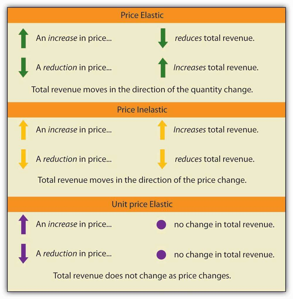 basic methods of price determination following Inventory measurement bears directly on the determination  this means that inventory cost would include the invoice price,  comparing methods the following.