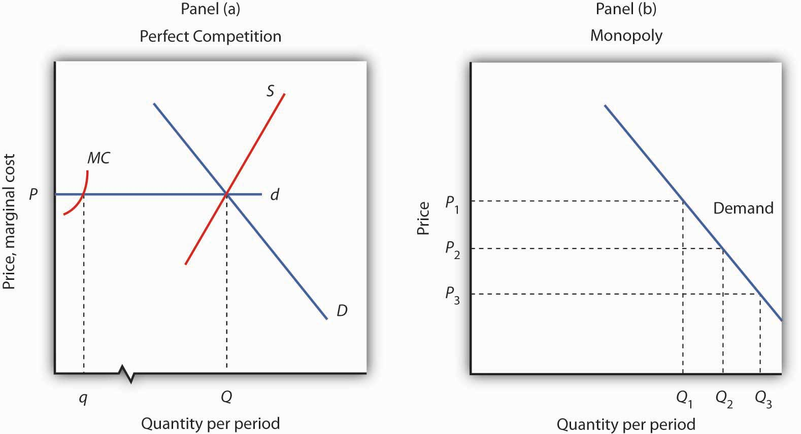 the market labor supply curve shows relationship between