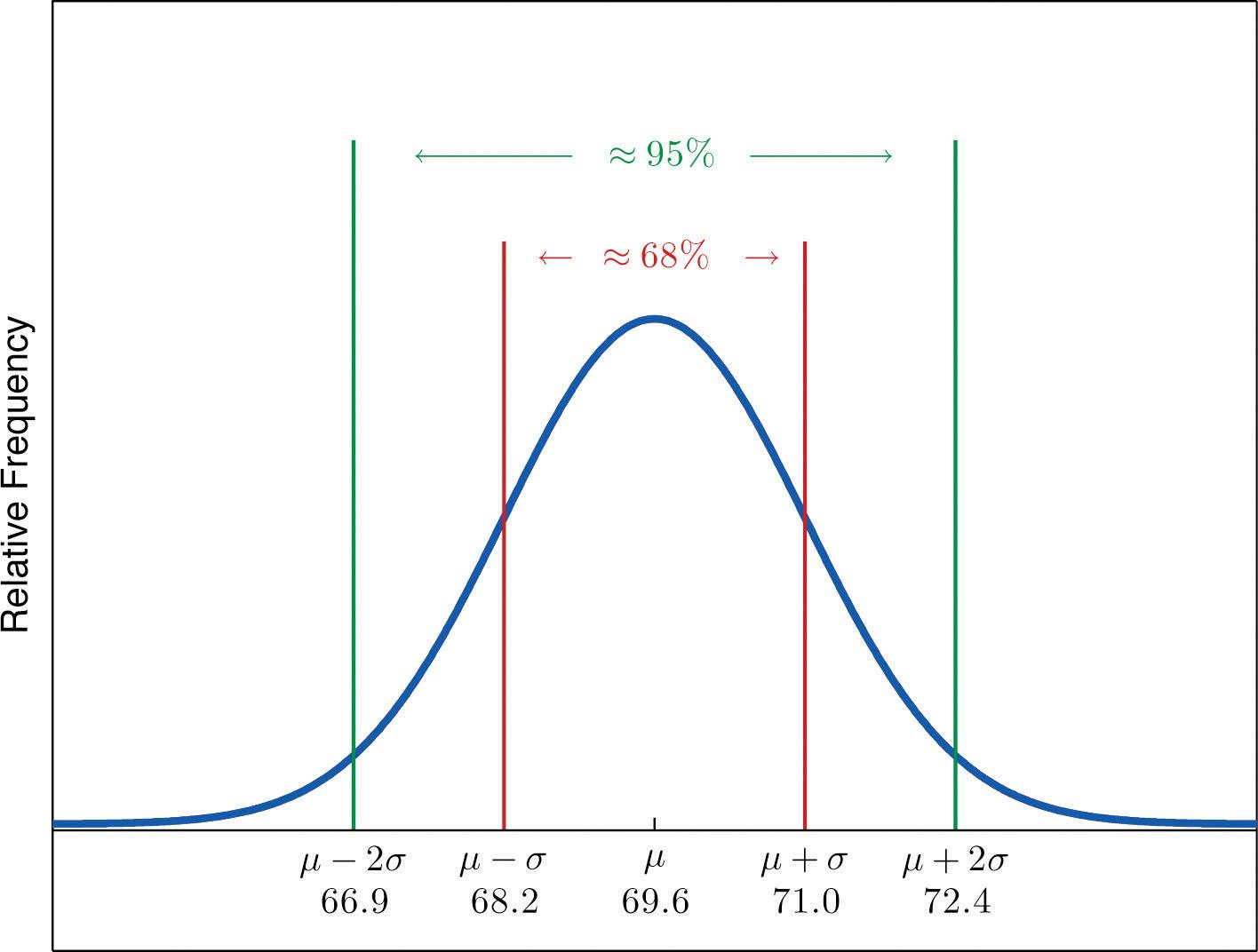 worksheet Empirical Rule Worksheet empirical rule worksheet humorholics introductory statistics 1 0 flatworld
