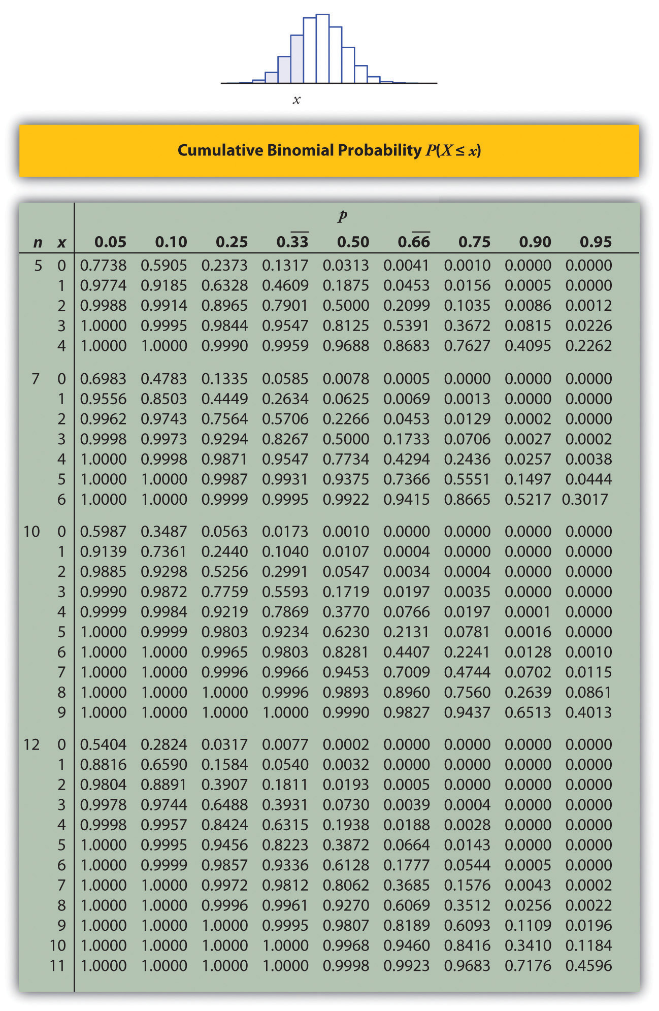 Binomial Probability Distribution Table for P(X)