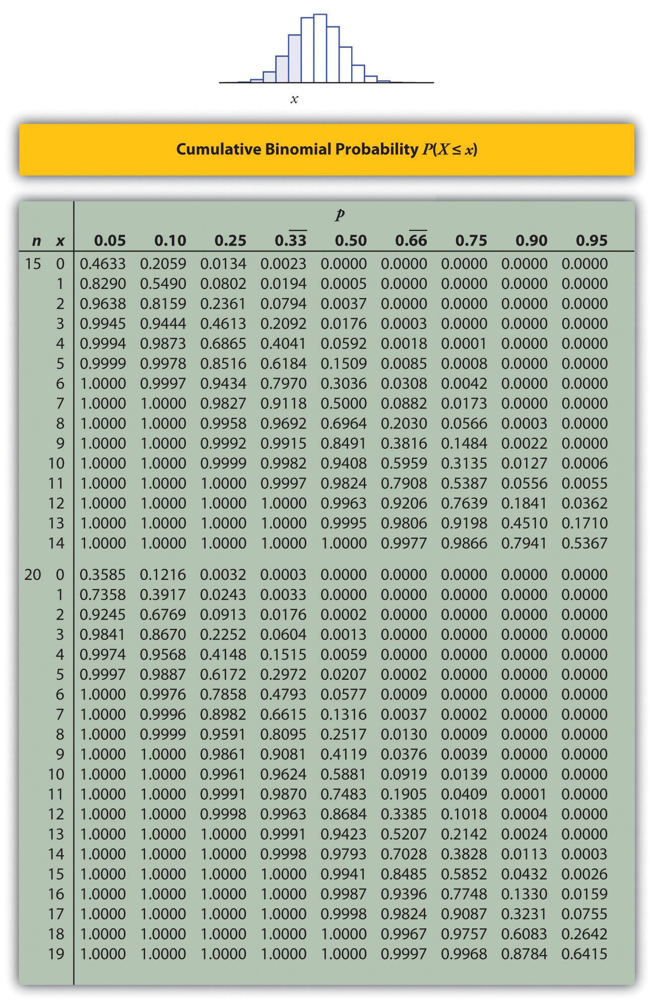 Introductory Statistics 1 0 Flatworld