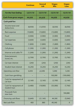 Auto Loan Definition