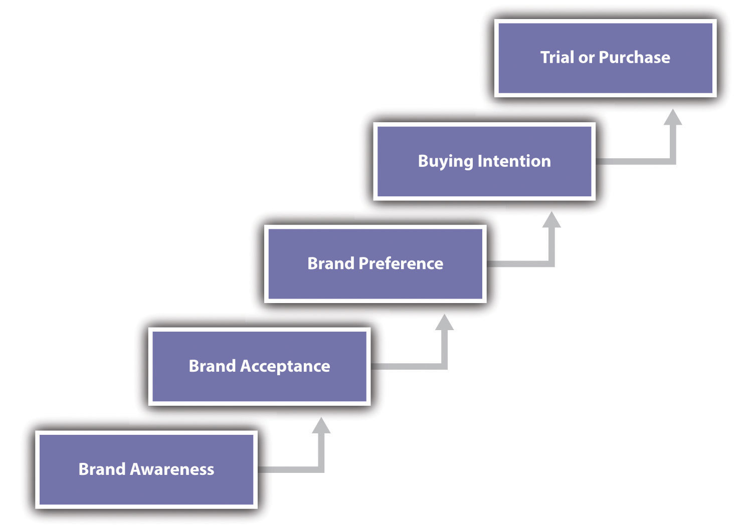how branding affects consumer purchasing research – current research has neither focused on the interaction of brand name dimensions with the consumer purchase decision-making process nor provided insight about the physiological drivers of brand perception.
