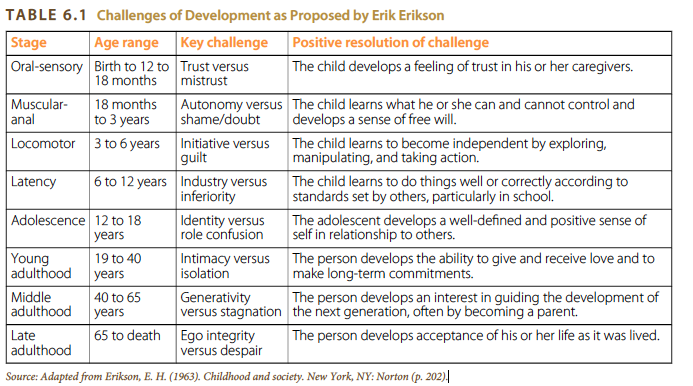 According to erikson the goal of adolescence is to