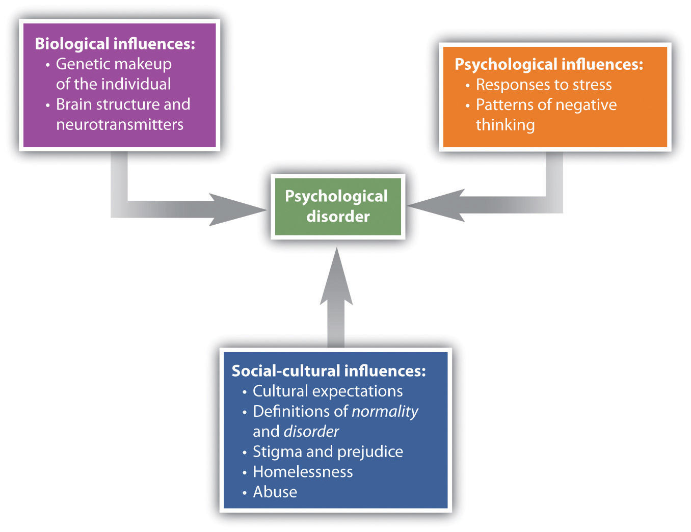 biology and psychology relationship abuse