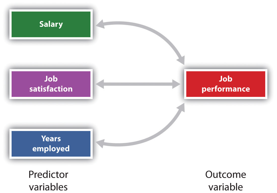 Prediction of Job Performance From Three Predictor Variables
