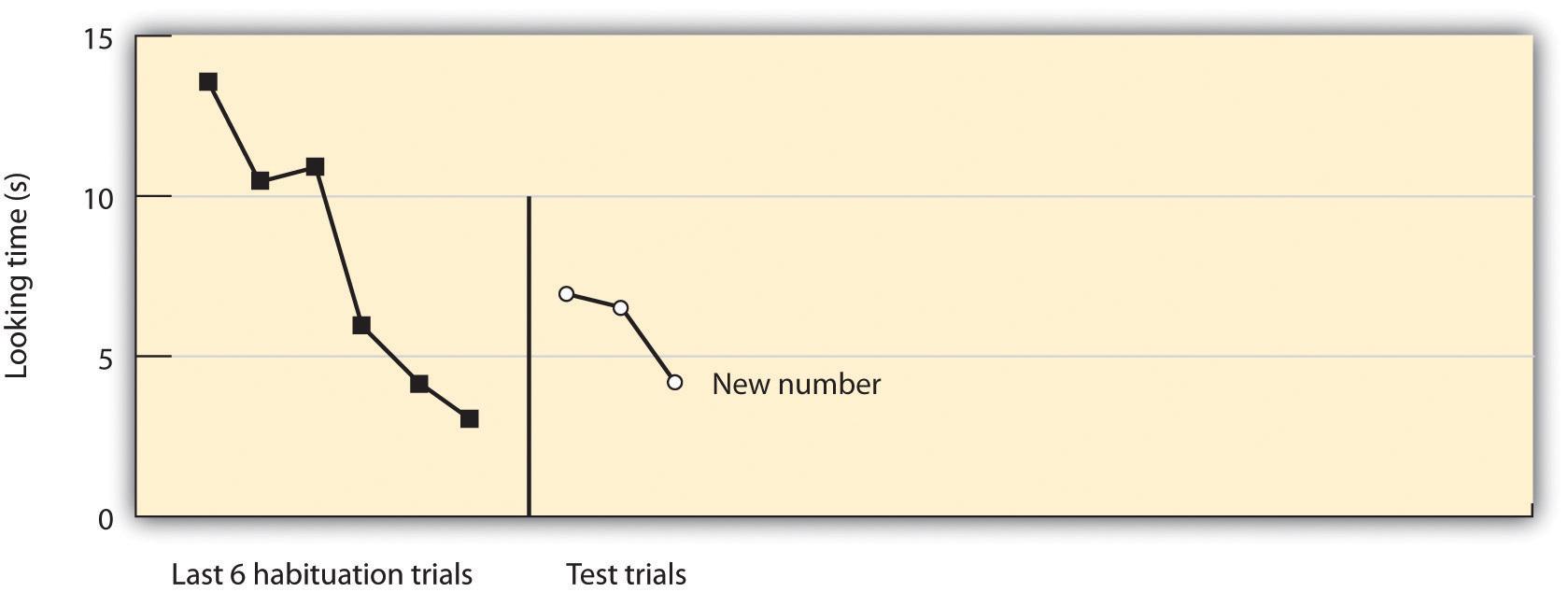 Piaget Theory Graph