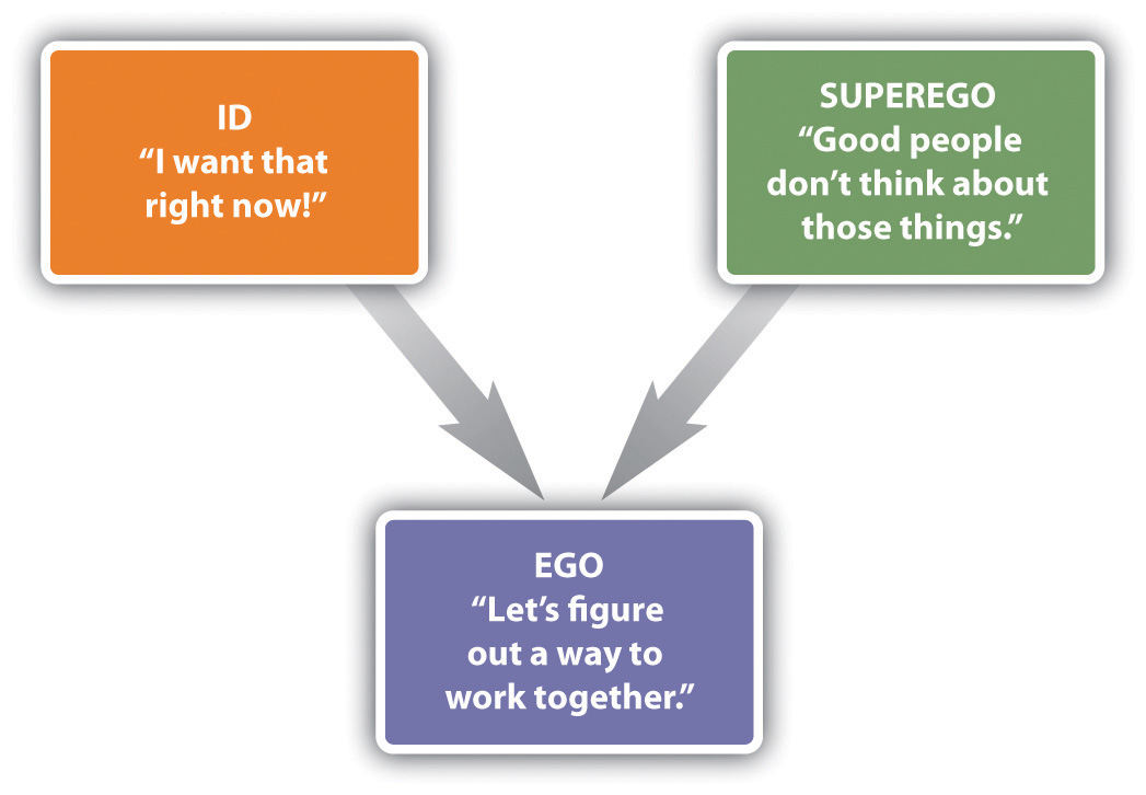 the id the ego the By reviewing examples of the id, ego and superego you can see how the id creates the demands, the ego adds the needs of reality and the superego adds morality to the action which is finally taken.