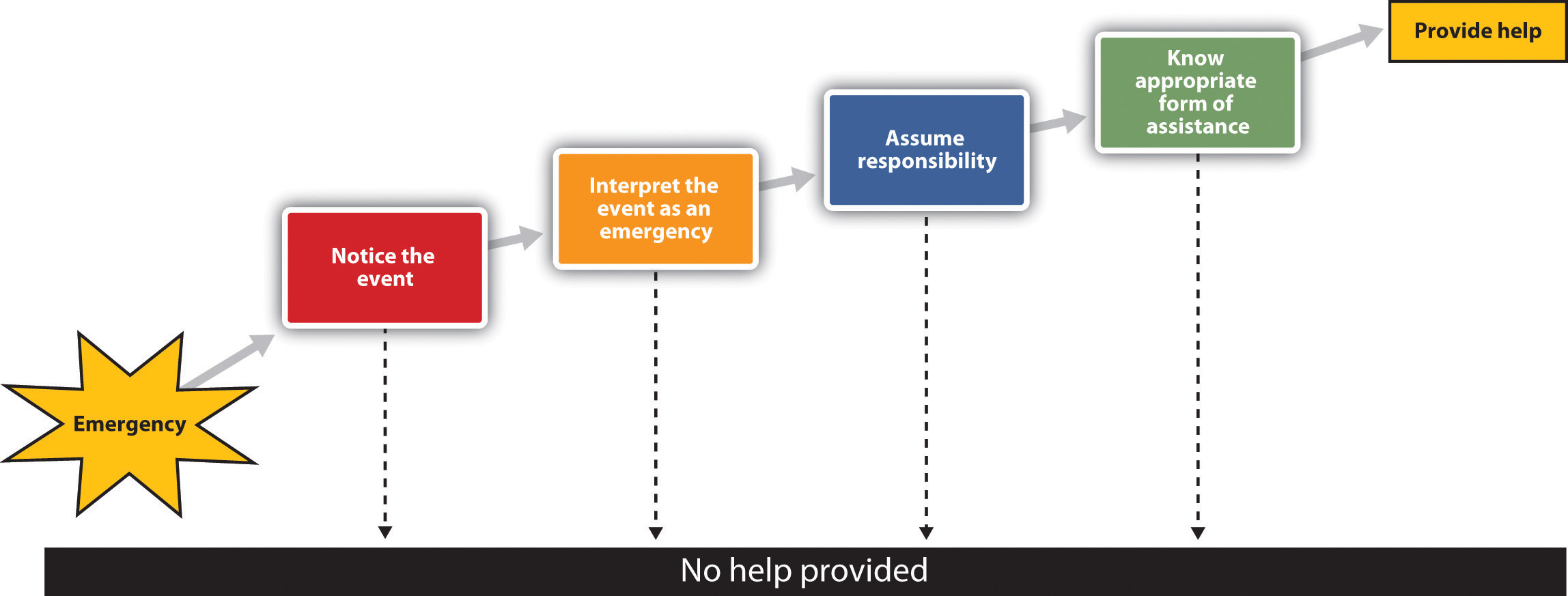 darley and latanes decision tree model of helping