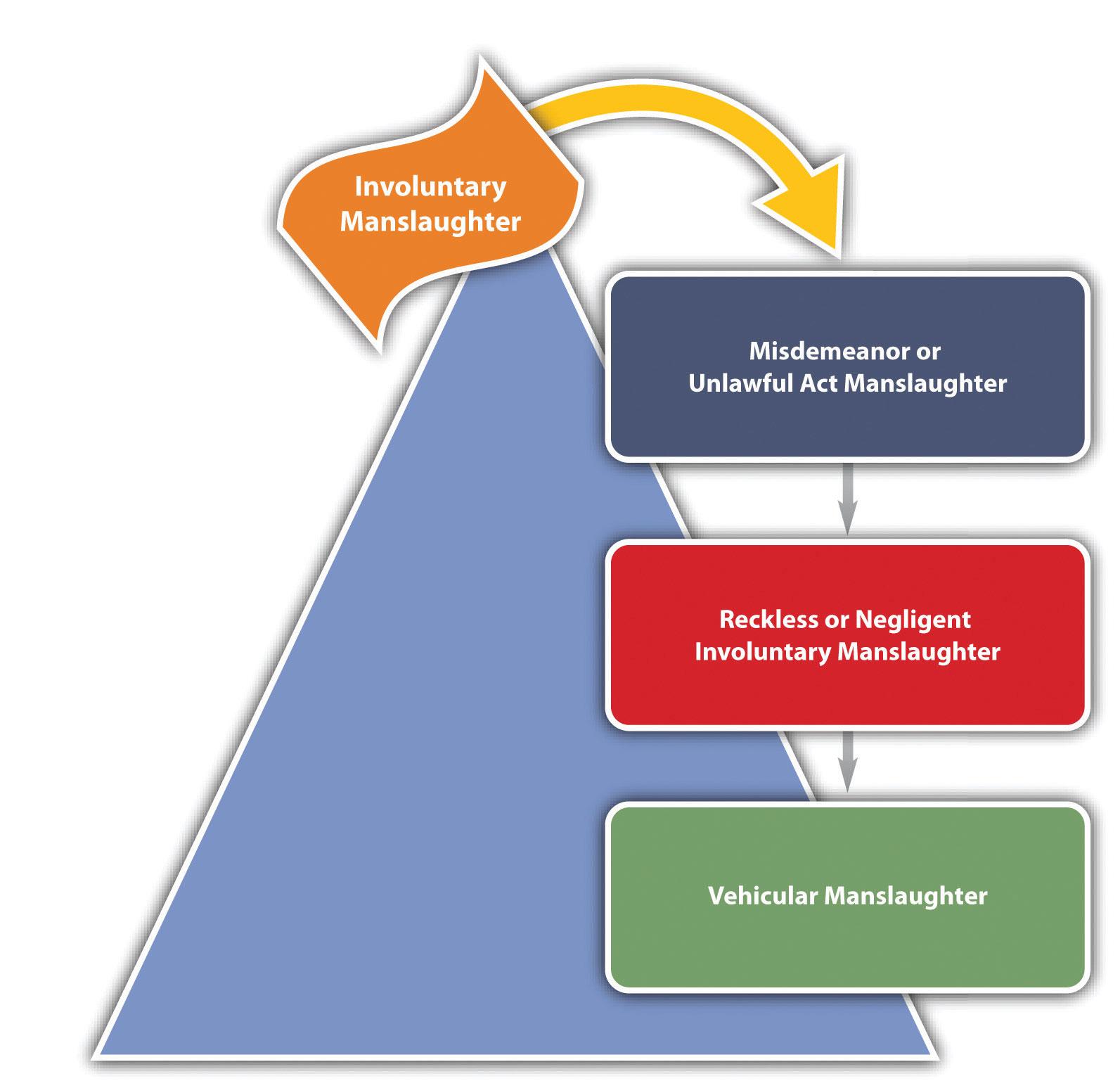 Federalism diagram federalism diagram examples of federalism figure pooptronica Choice Image