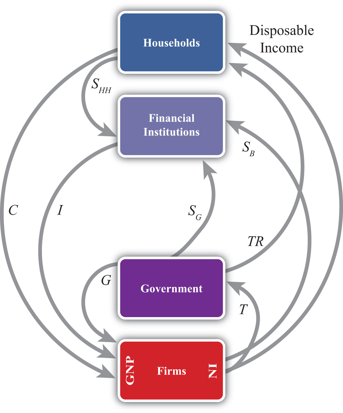 International Finance  Theory and Policy  v  1 0Circular Flow Diagram With Government Sector