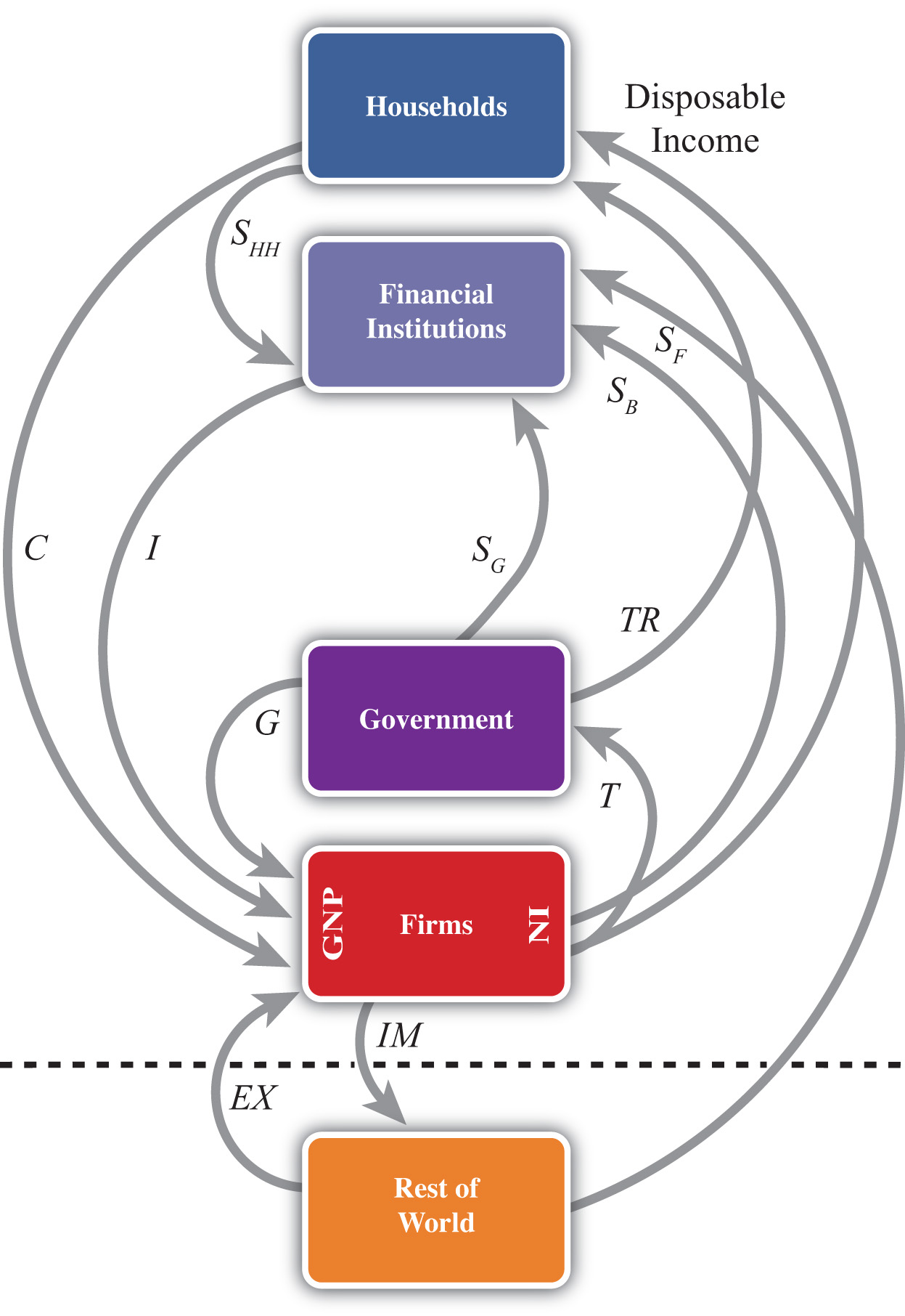 28 Circular Flow Diagram That Includes The Government