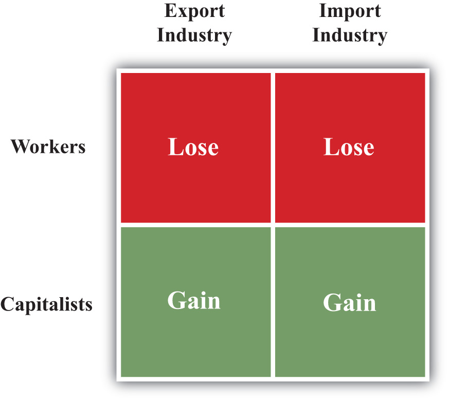 implications of liberalizing trade and investment Trade liberalization is the removal or reduction of restrictions or barriers, such as  tariffs, on the free exchange of goods between nations.