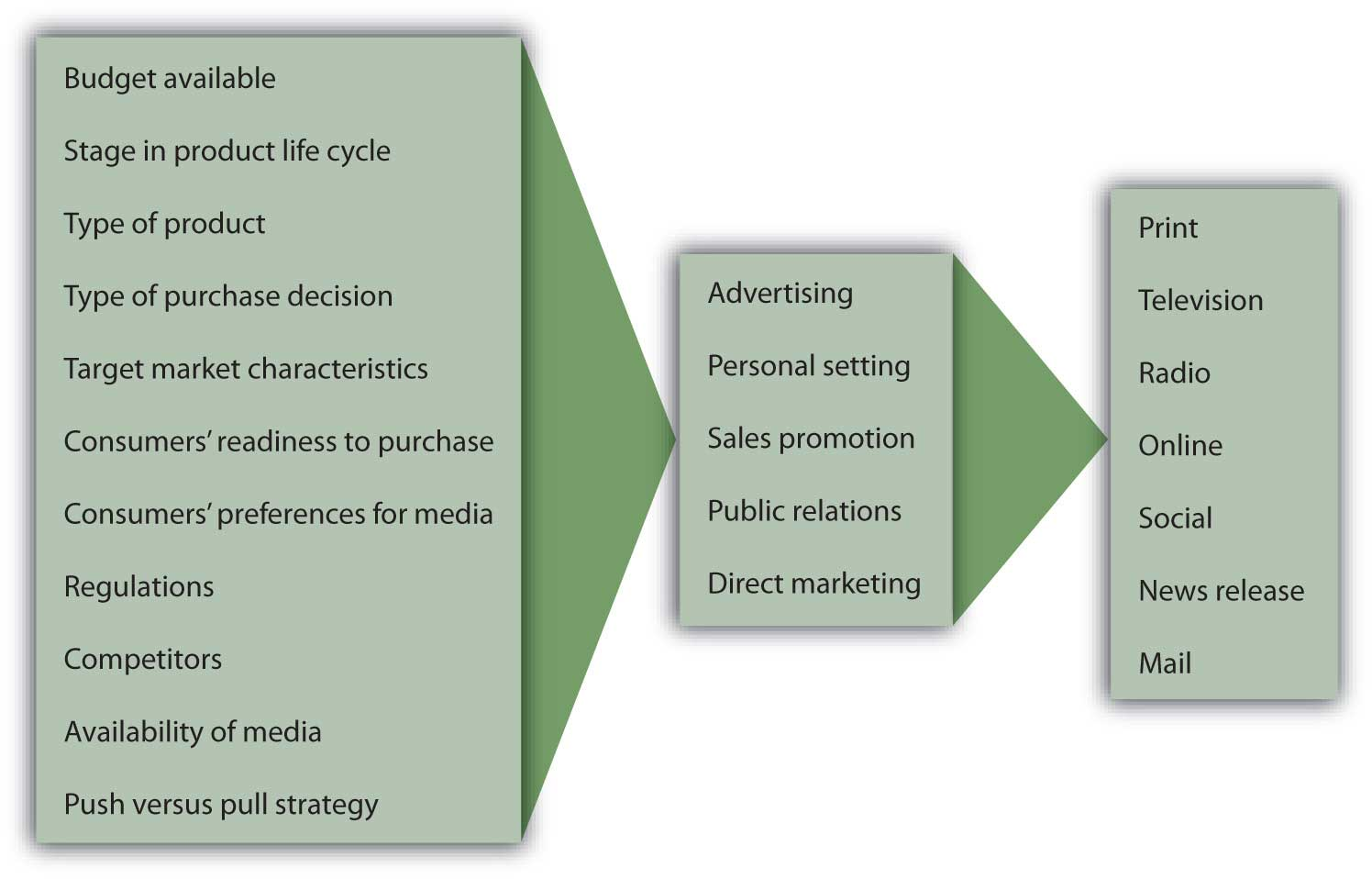 principles of marketing 1 0 1 flatworld the promotion mix