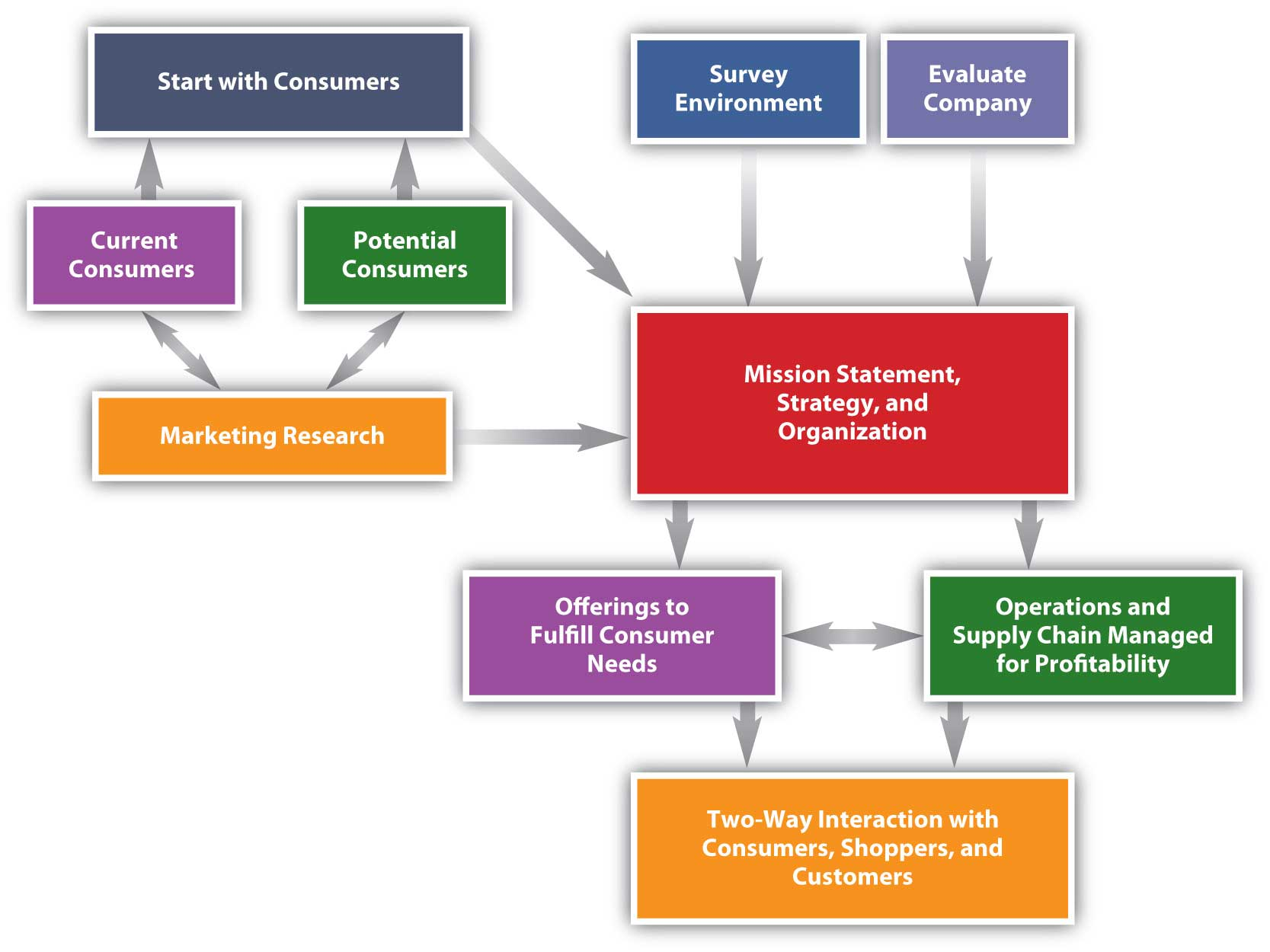 Steps in Creating a Marketing Plan