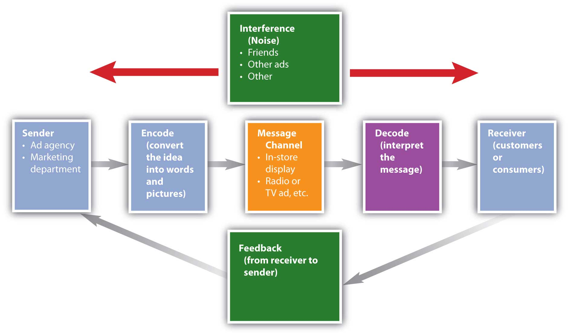 Marketing Process and the Steps involved in Marketing Process