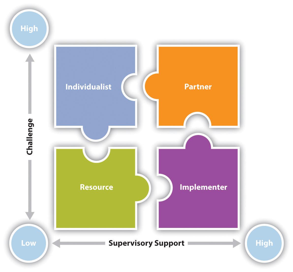 organizational communication theory research and practice  figure 7 5 styles of followership
