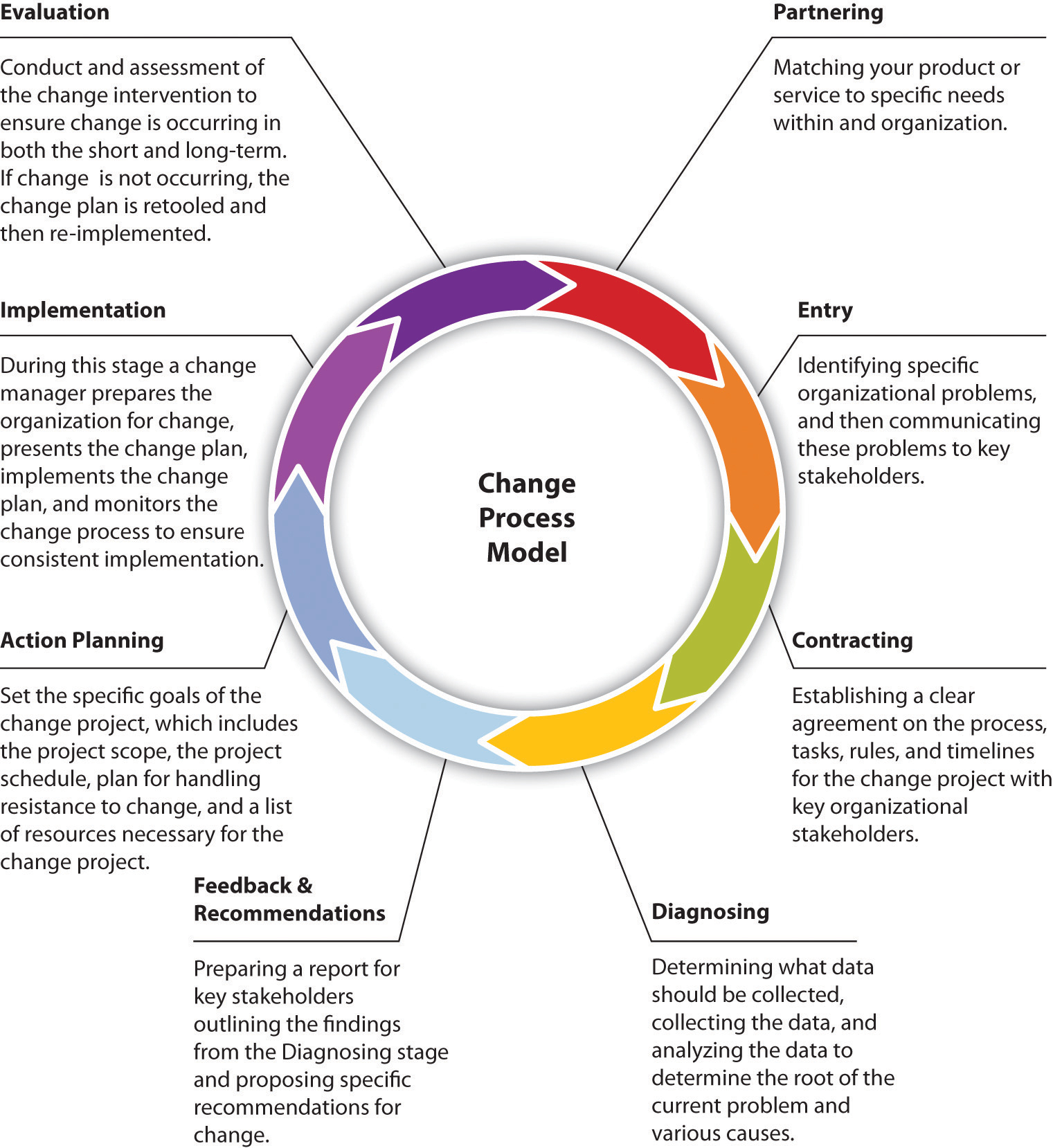 organizational communication theory research and practice  figure 15 1 change process model