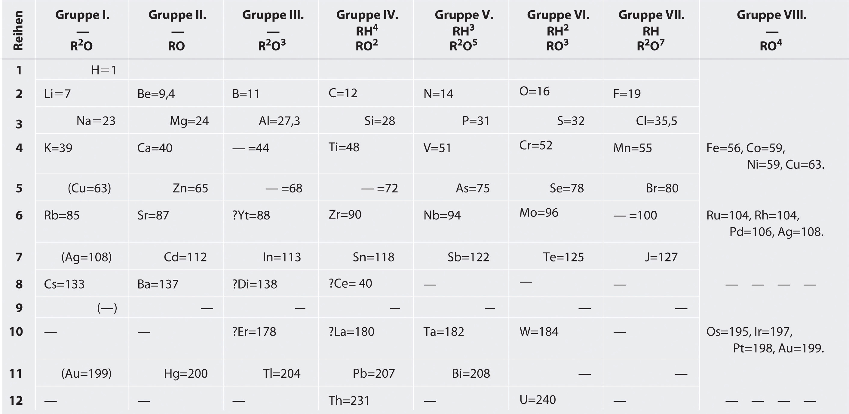 General chemistry principles patterns and applications 10m mendeleevs periodic table gamestrikefo Images
