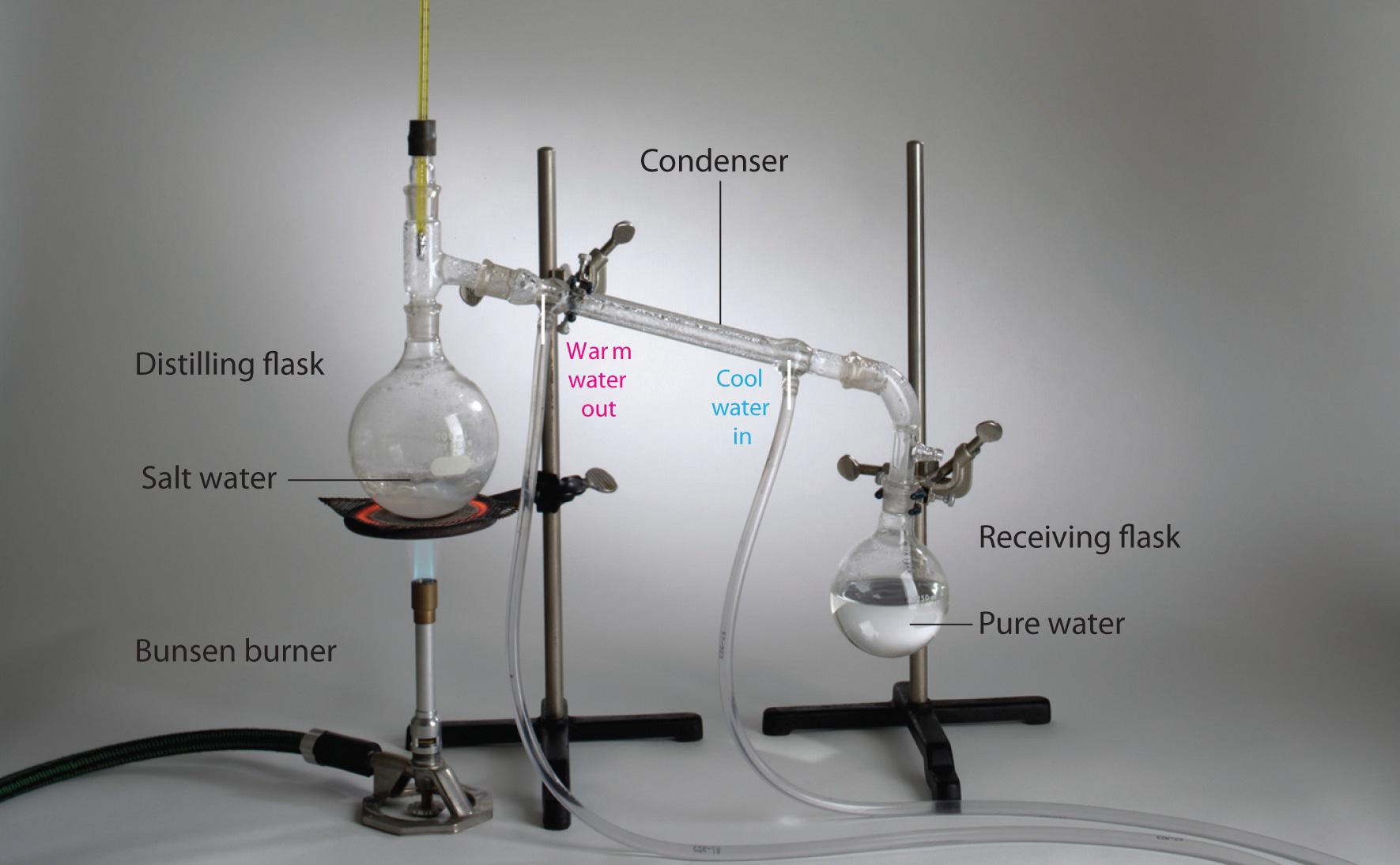 steam distillation lab report
