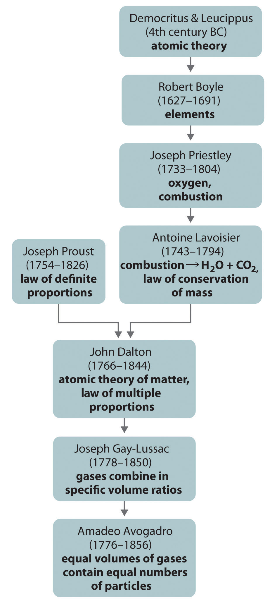 General chemistry principles patterns and applications 10 figure 115 a summary of the historical development of the concept of the atom gamestrikefo Choice Image