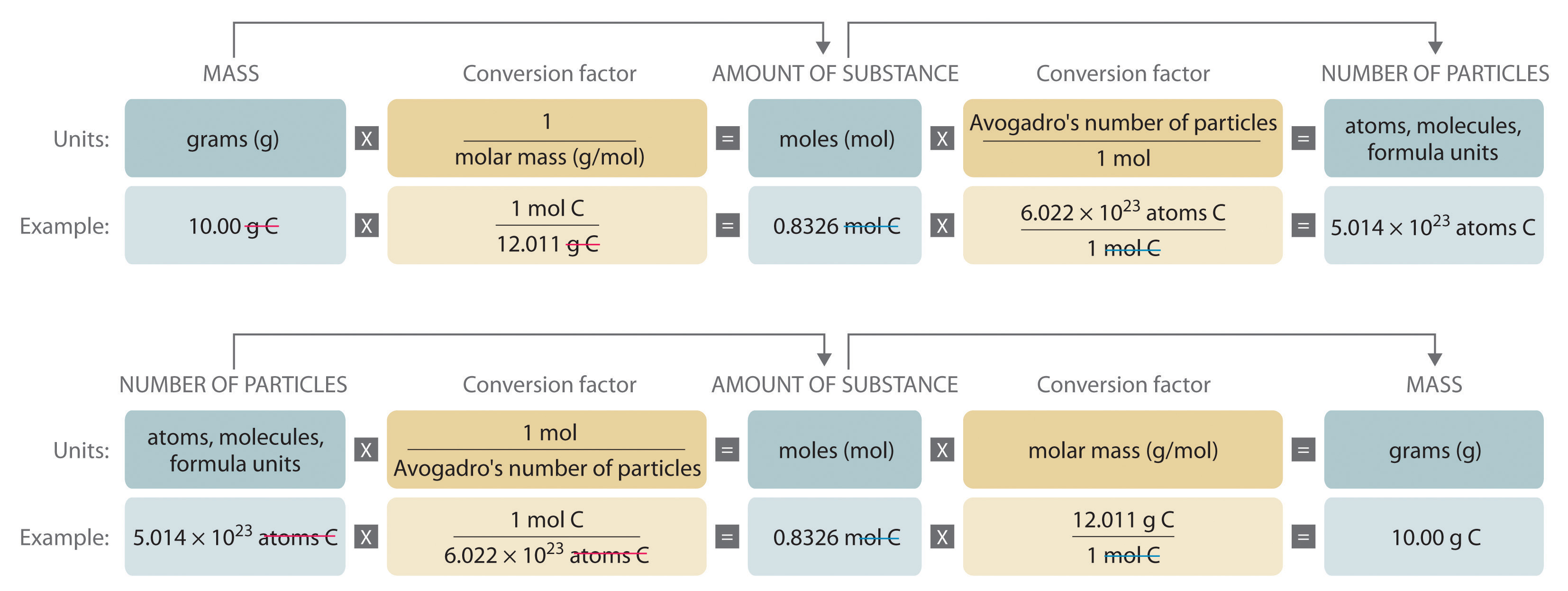 General chemistry principles patterns and applications 10 figure 32 a flowchart for converting between mass the number of moles and the number of atoms molecules or formula units gamestrikefo Choice Image