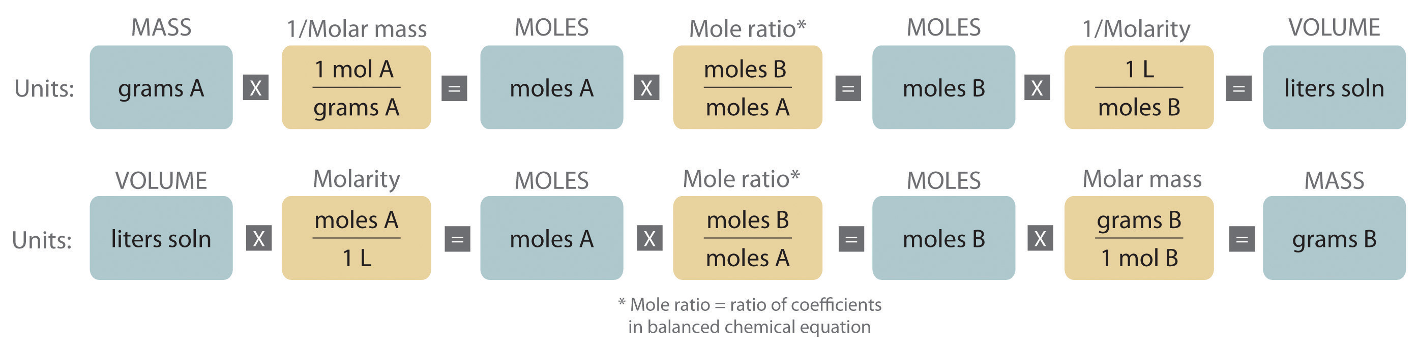 General chemistry principles patterns and applications v10 either the masses or the volumes of solutions of reactants and products can be used to determine the amounts of other species in a balanced chemical nvjuhfo Choice Image
