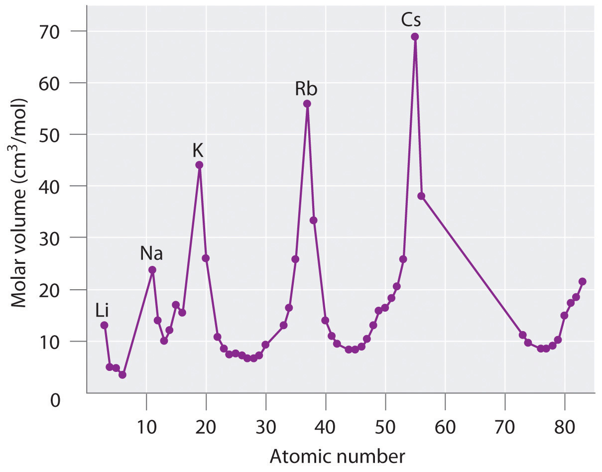 General chemistry principles patterns and applications 10 note the periodic increase and decrease in atomic volume because the noble gases had not yet been discovered at the time this graph was formulated gamestrikefo Image collections