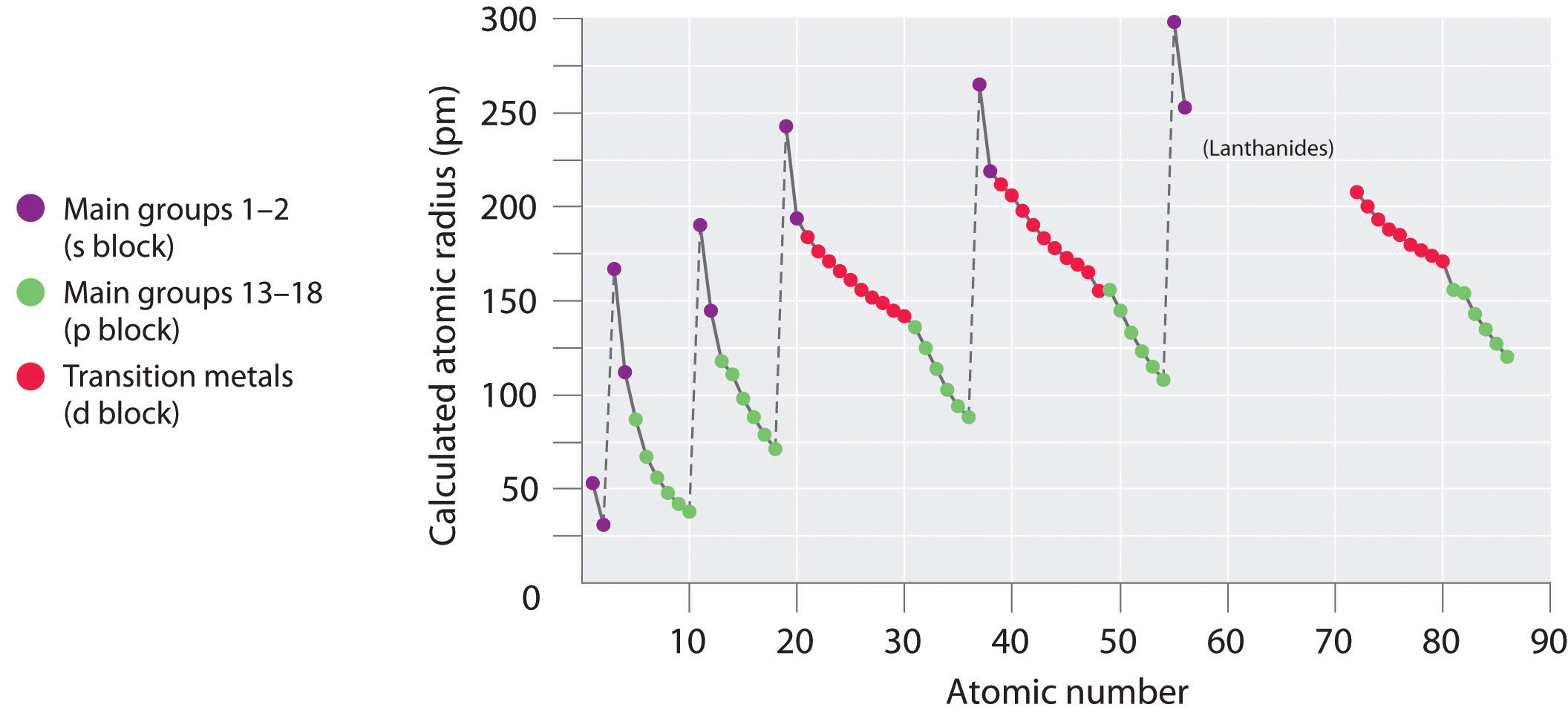 periodic trends in atomic radii - Periodic Table With Atomic Radius Values