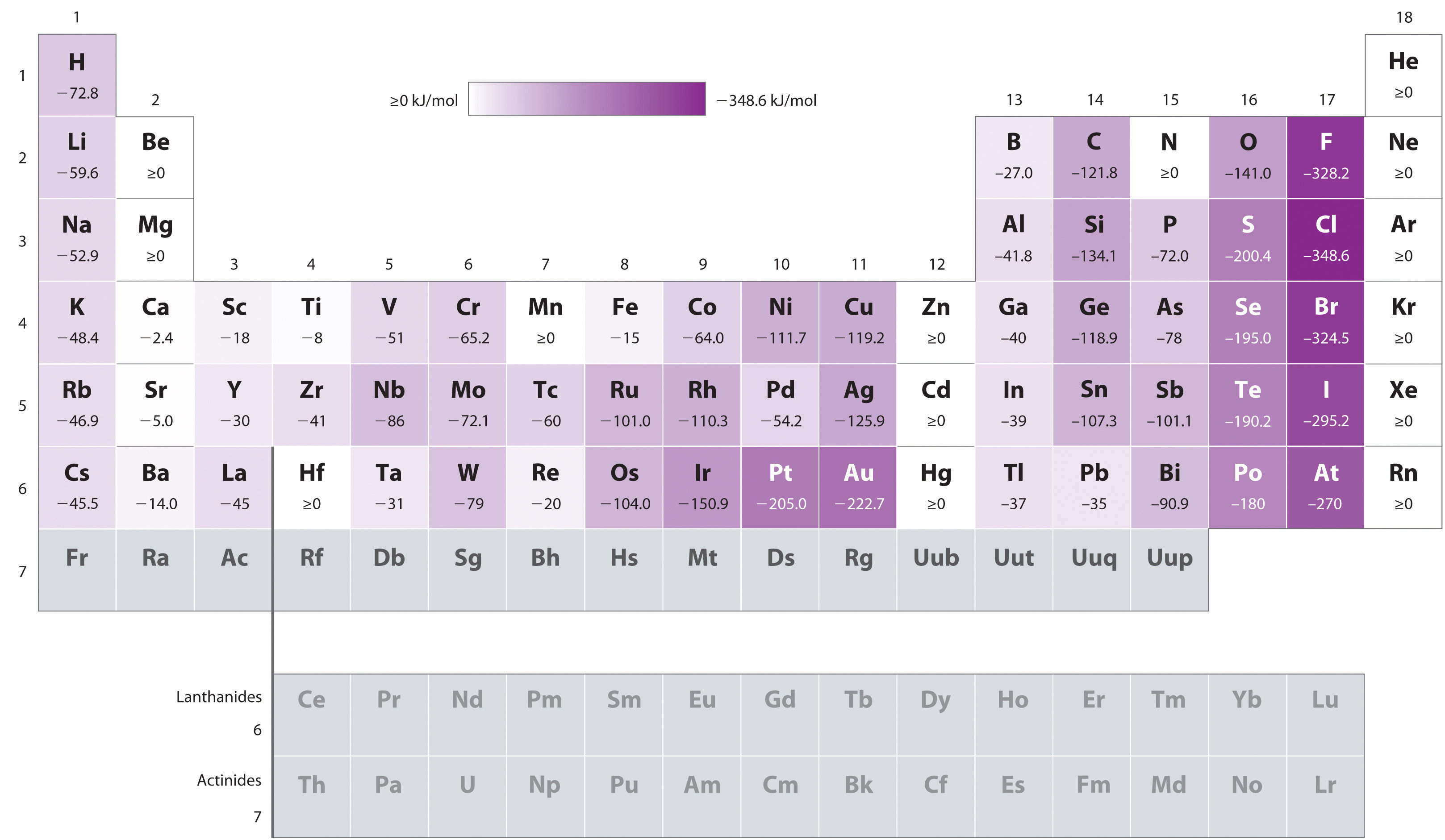 How To Set Table General Chemistry Principles Patterns And Applications