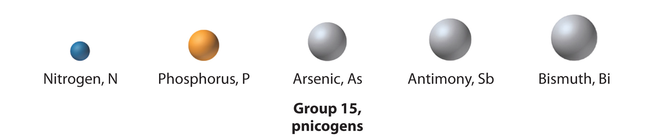 General chemistry principles patterns and applications 10 the group 15 elements are called the pnicogensthe elements in group 15 of the periodic tablefrom the greek pnigein meaning to choke and genes gamestrikefo Choice Image