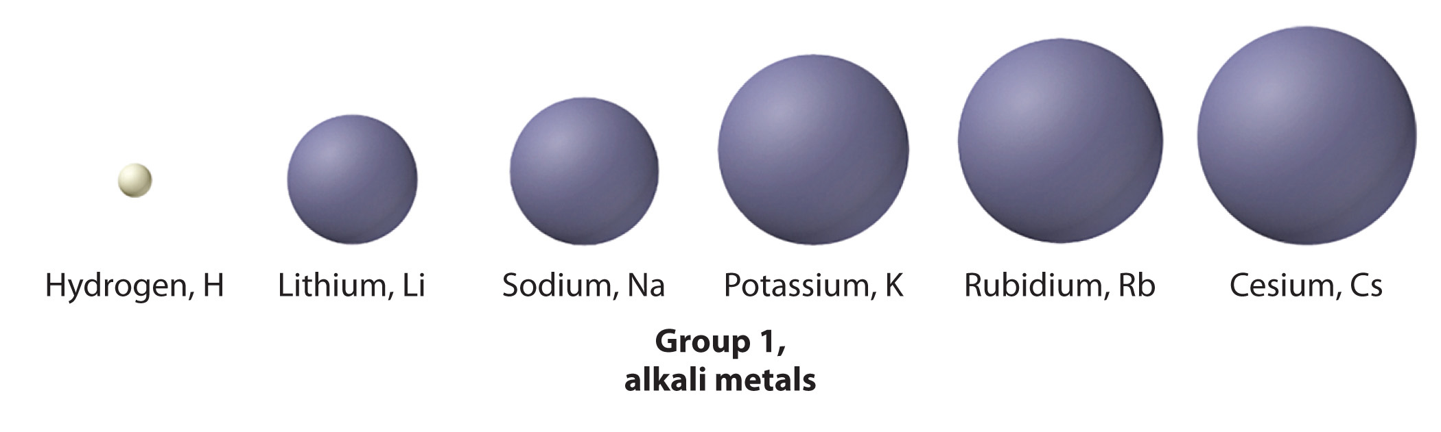 General chemistry principles patterns and applications 10 group 1 the alkali metals gamestrikefo Choice Image