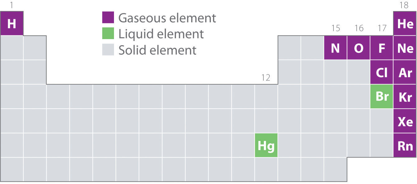 General chemistry principles patterns and applications v10 figure 102 elements that occur naturally as gases liquids and solids at 25c and 1 atm urtaz Images