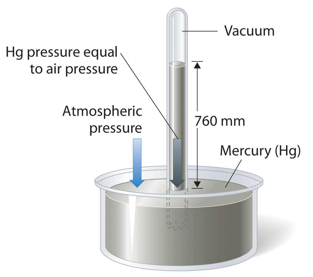 how to make a simple u tube manometer