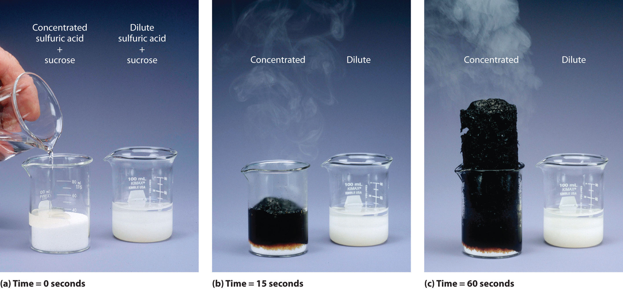 effects of exposure to sulfurous acid Some time after exposure to sulfurous acid and can last for months or years: cancer hazard other long-term effects  sulfurous acid can irritate the lungs.