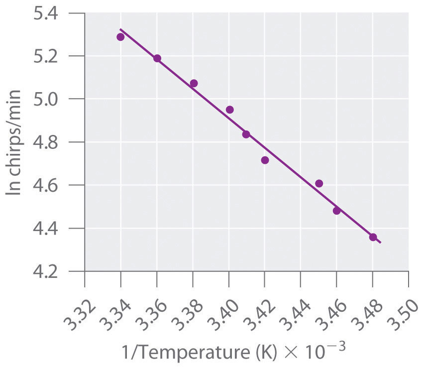 an experiment to determine the relation of temperature in the speed of reaction Measure the effects of changes in temperature  catalyzed reaction in a controlled experiment experiment where you would determine how quicly.