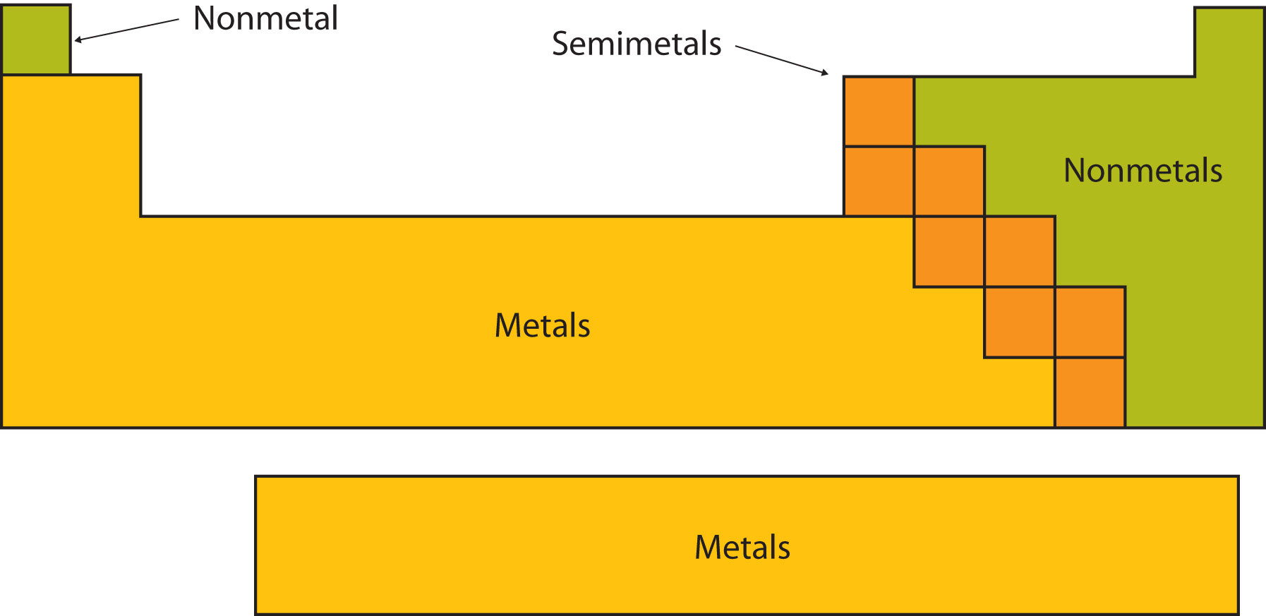 Introductory chemistry 101 flatworld types of elements elements are either metals nonmetals gamestrikefo Gallery