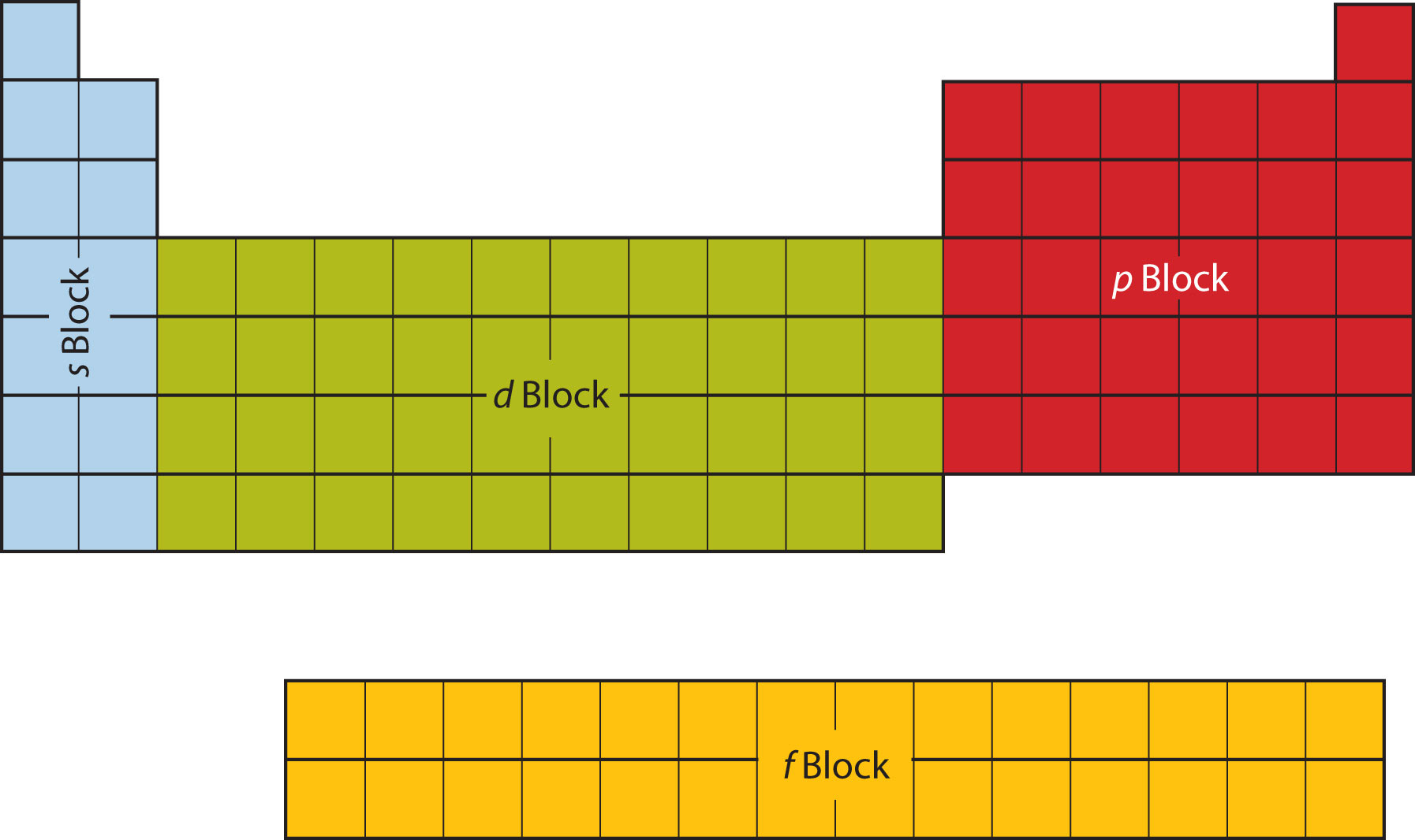 How is the periodic table laid out enotes the s p d and f blocks gamestrikefo Choice Image
