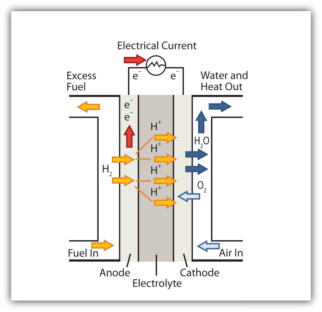 Introductory chemistry 10 flatworld chemistry is everywhere fuel cells pooptronica