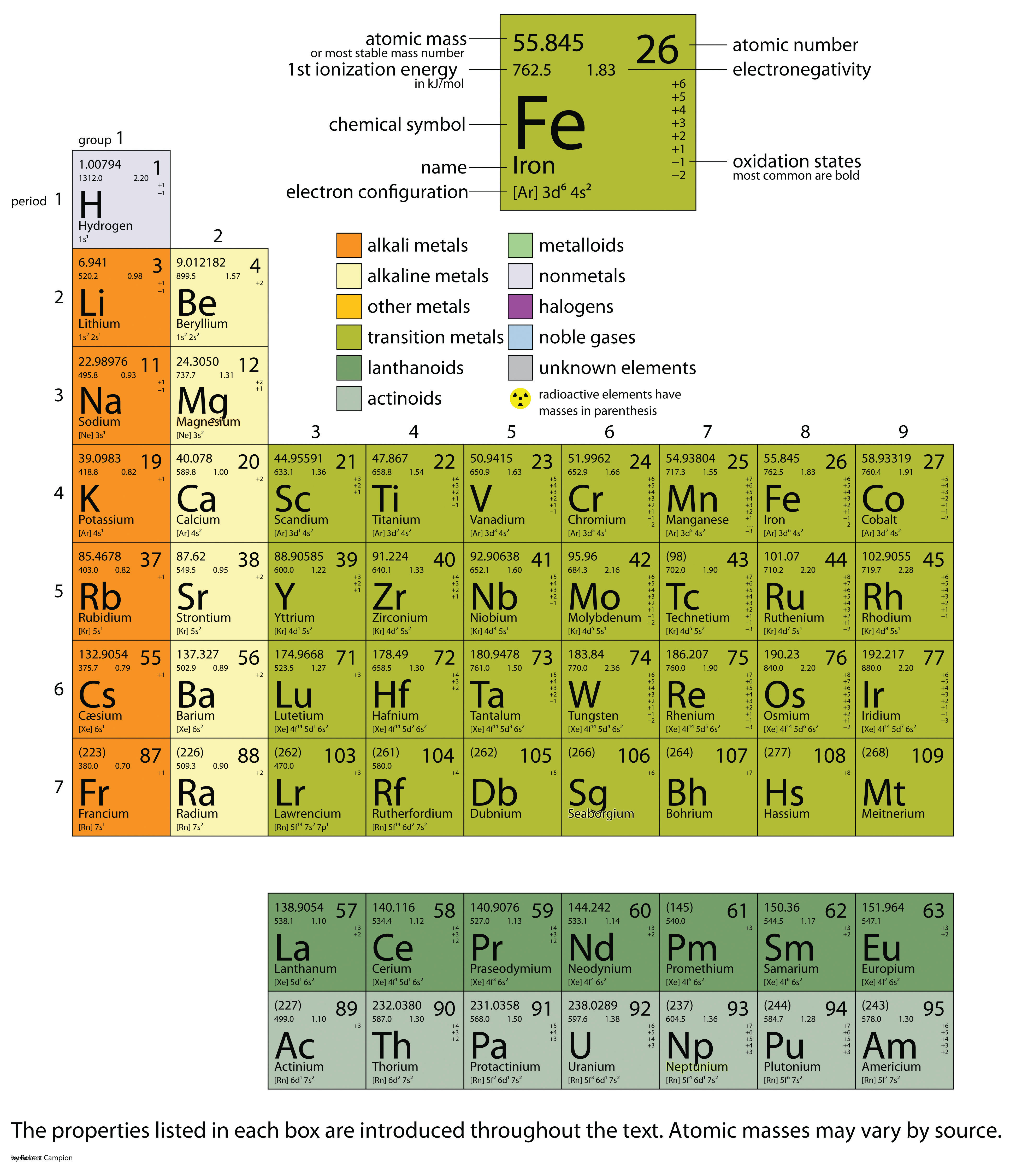 Introductory chemistry 10 flatworld chapter 17 appendix periodic table of the elements gamestrikefo Gallery