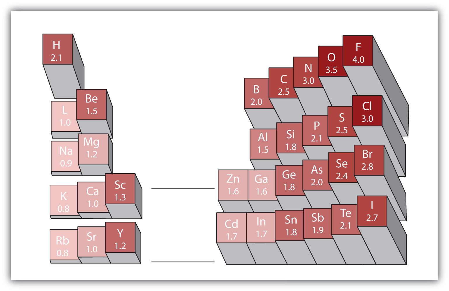 Periodic table with polarity gallery periodic table images the basics of general organic and biological chemistry 10 electronegativity and bond polarity gamestrikefo gallery gamestrikefo Image collections