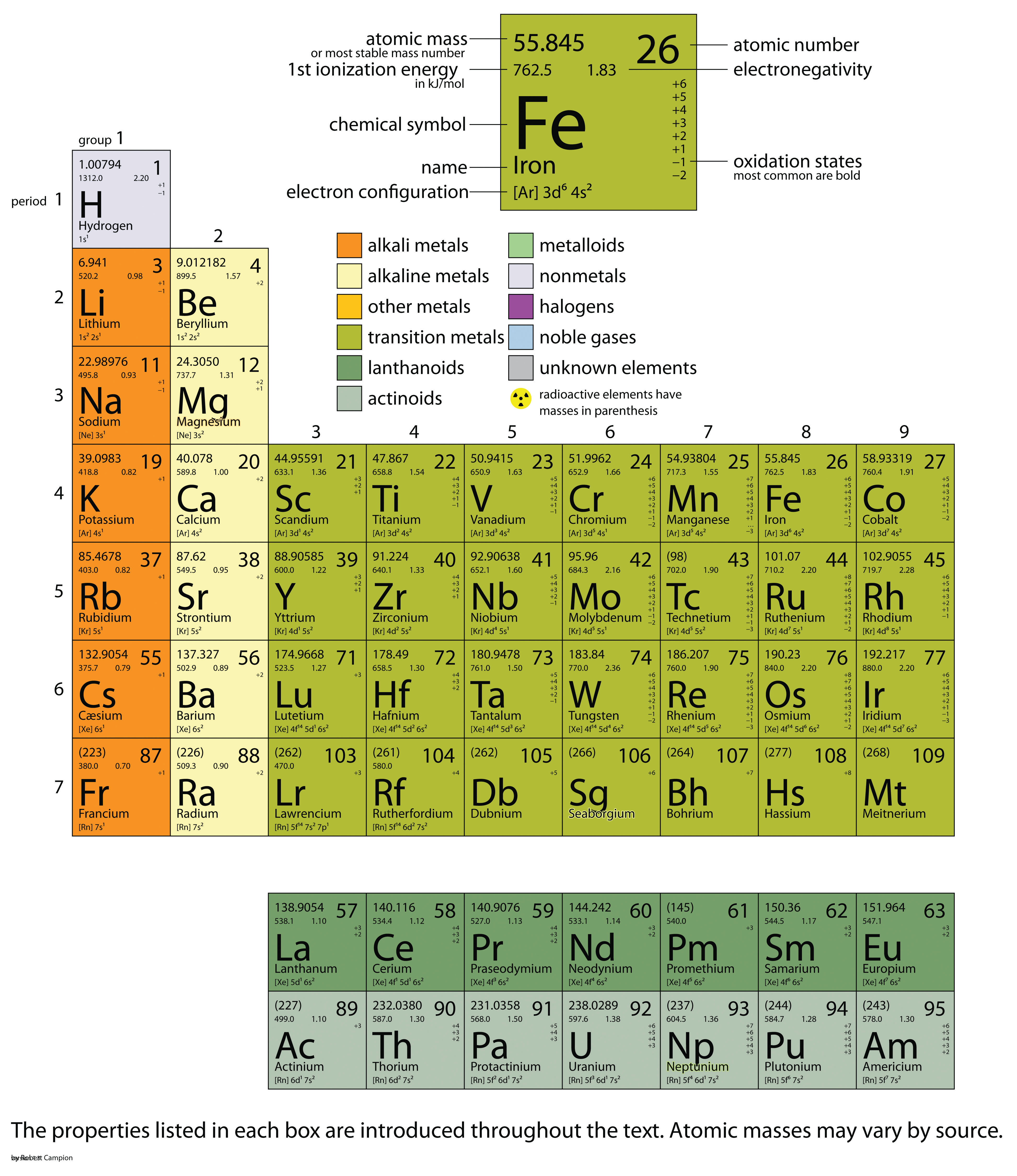 The basics of general organic and biological chemistry 10 the web offers many interactive periodic table resources for example see httpptable gamestrikefo Gallery