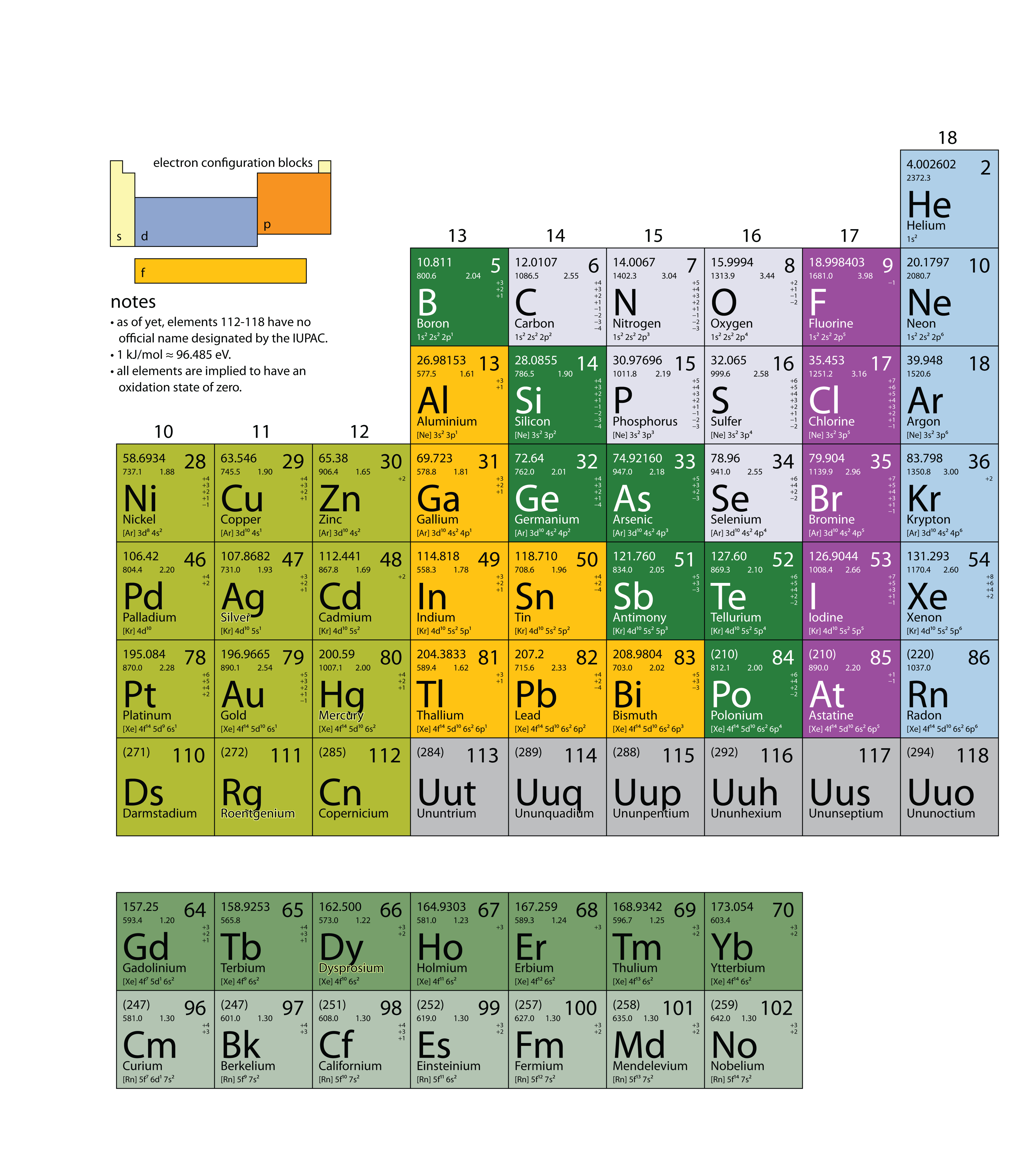 The basics of general organic and biological chemistry 10 chapter 21 appendix periodic table of the elements gamestrikefo Image collections