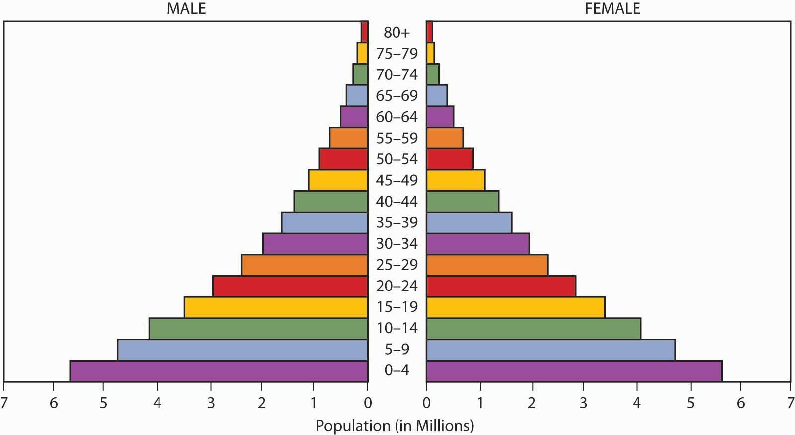 worksheet Population Pyramid Worksheet population pyramid definition gidiye redformapolitica co definition