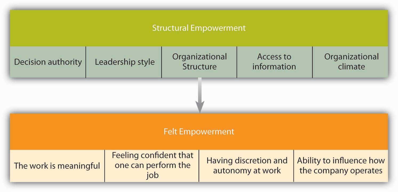 Organizational Behavior V1 0 Flatworld