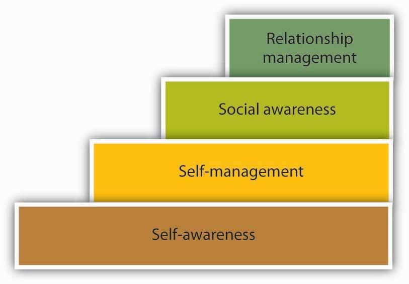 organizational behavior conclusion essay