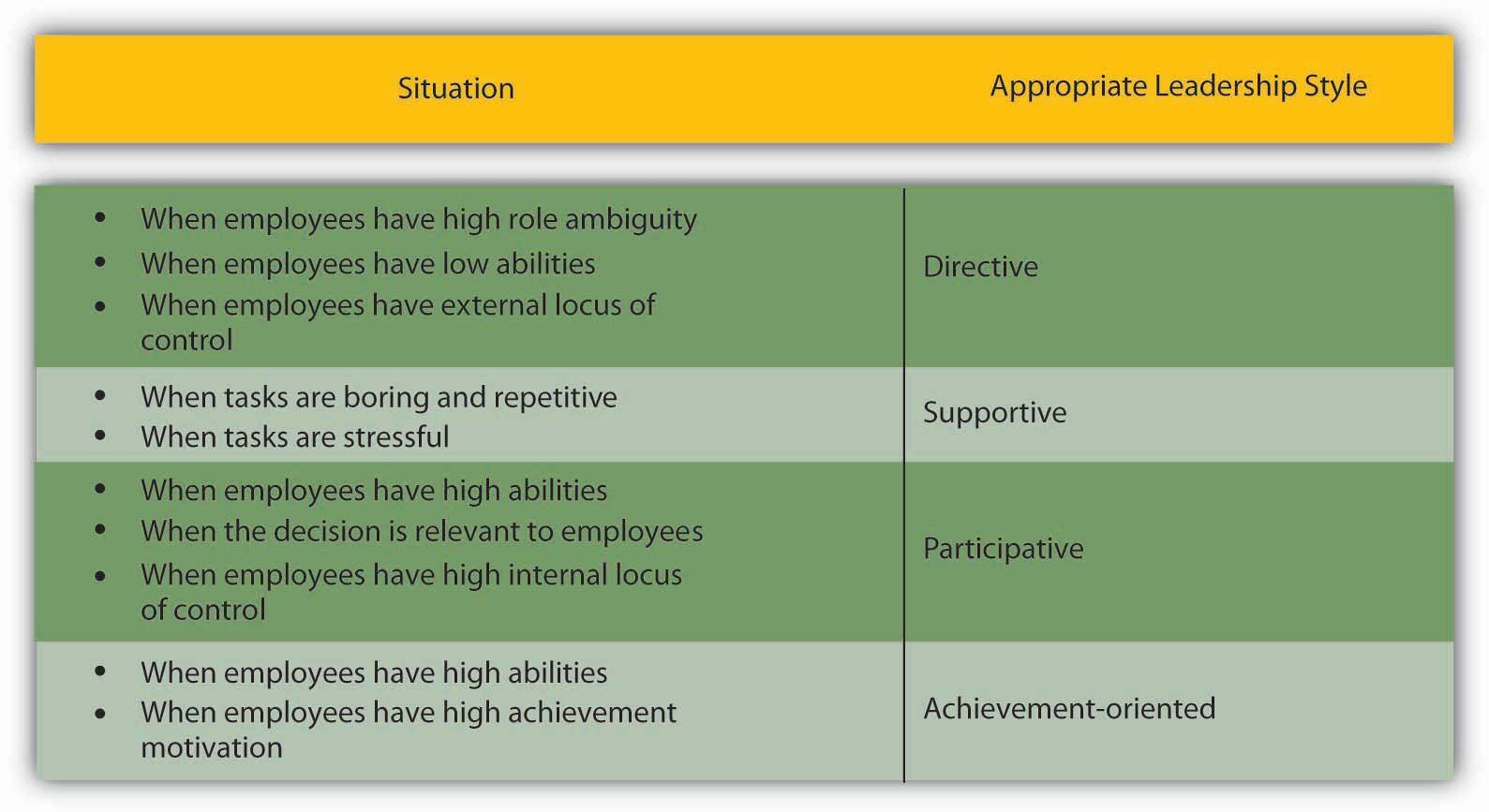 leadership style 7 essay